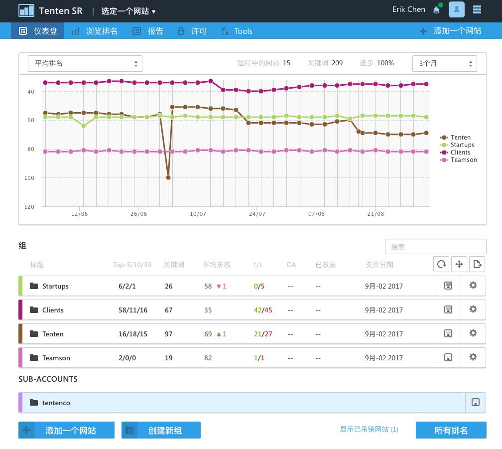 seo 分析工具